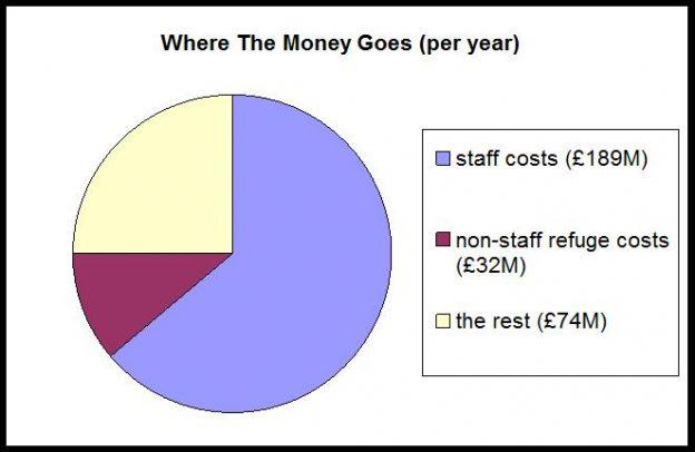 UK Domestic Violence Charities' Finances, 2015